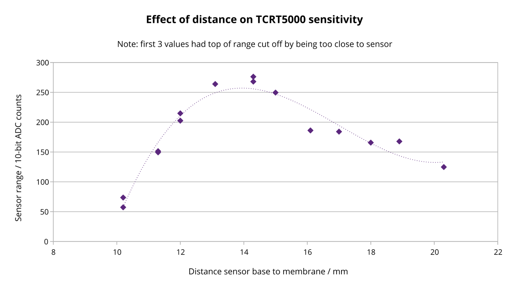 Better graph than before showing range of breath sensor going from 50 ADC counts when the sensor is close to the membrane, up to 270 at 14mm, then decreasing again