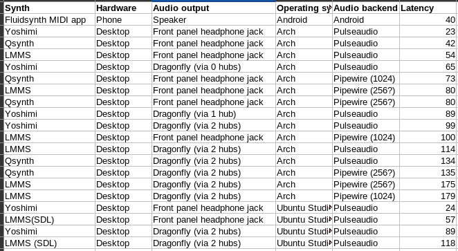 Table showing various combinations of synth, hardware, audio output, operating system, audio backend and the resulting latency.